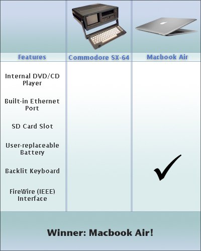 Macbook Air vs. Commodore SX64