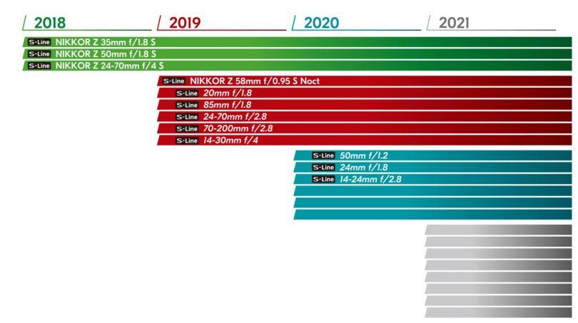 Objektiv-Roadmap für das neue Z-System.
