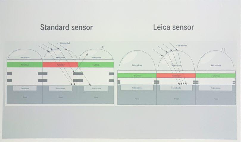Sensor der Leica SL2 gegenüber einem Standard-Sensor